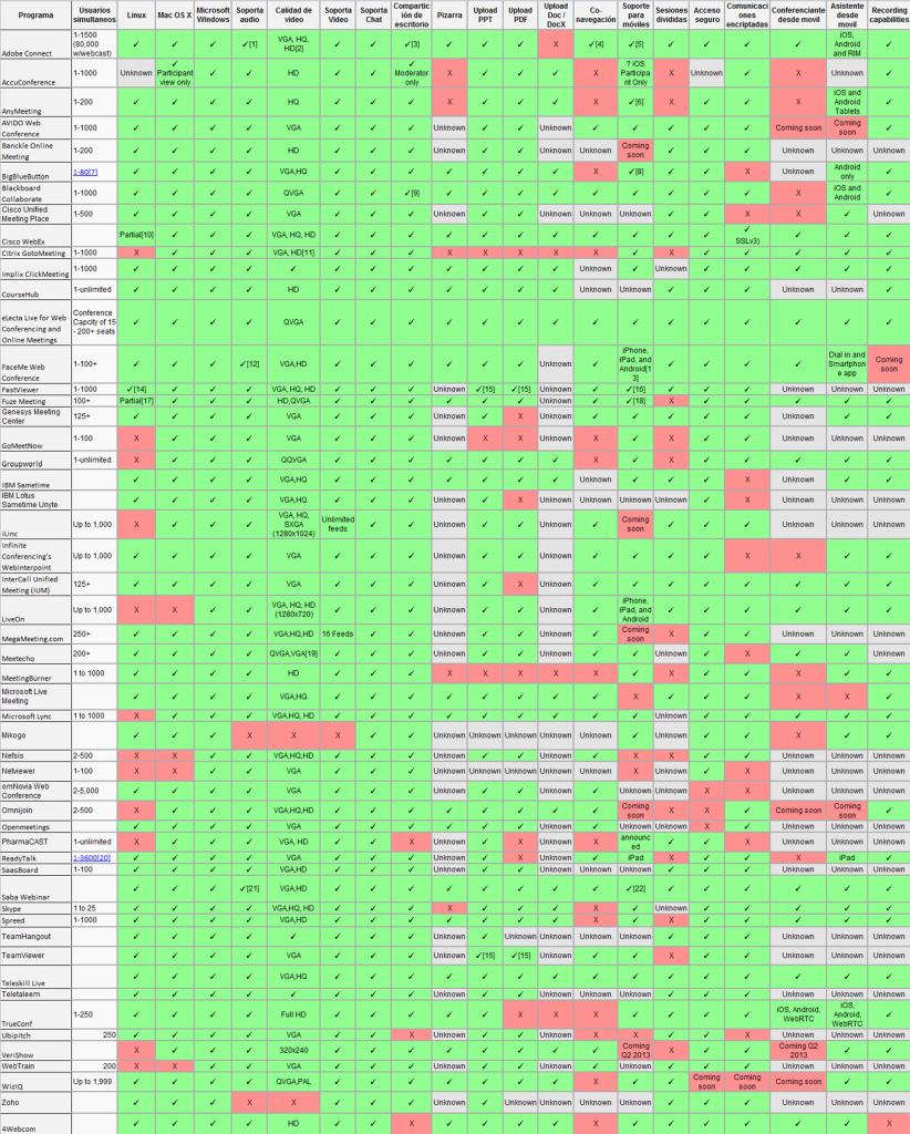 comparativa software para webinars