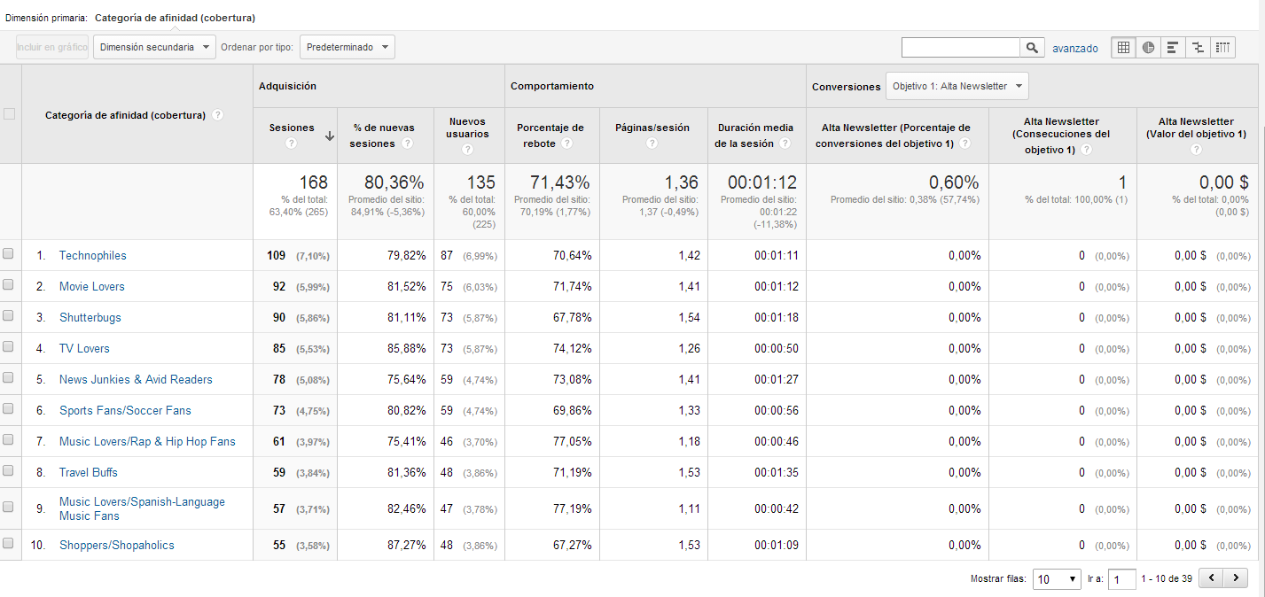 intereses google analytics